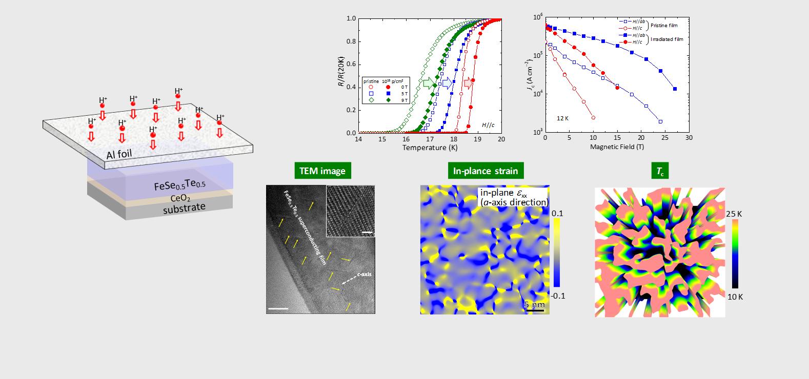 イオン照射で鉄系物質の超伝導特性を大幅アップ